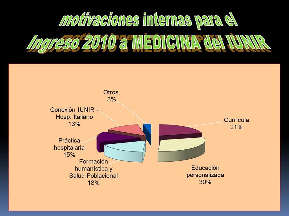 motivaciones internas para el Ingreso 2010 a MEDICINA del IUNIR