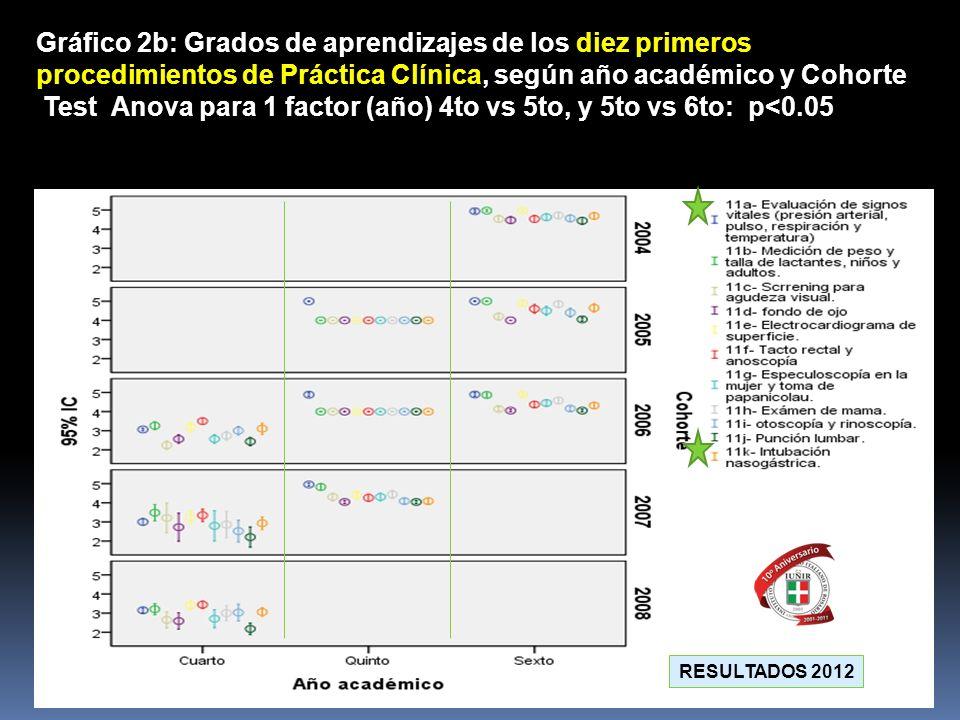 Gráfico 2b: Grados de aprendizajes de los diez primeros procedimientos de Práctica Clínica, según año académico y Cohorte