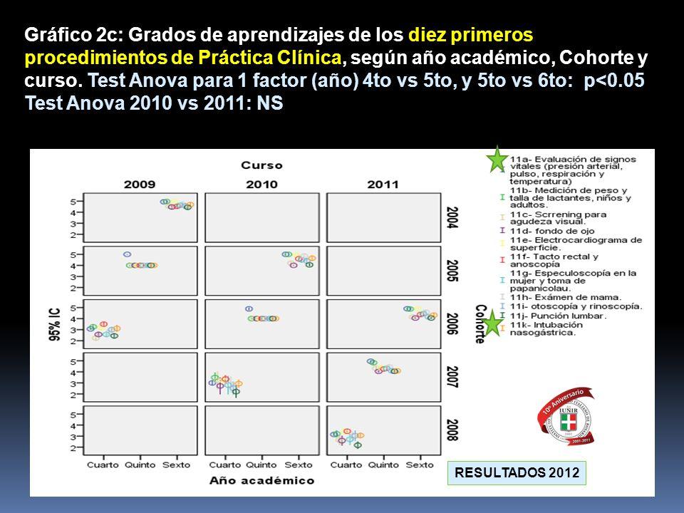Gráfico 2c: Grados de aprendizajes de los diez primeros procedimientos de Práctica Clínica, según año académico, Cohorte y curso. Test Anova para 1 factor (año) 4to vs 5to, y 5to vs 6to: p<0.05
