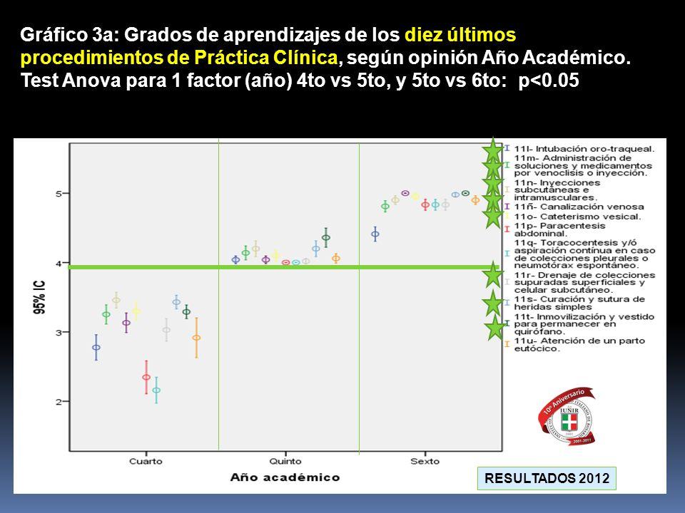 Gráfico 3a: Grados de aprendizajes de los diez últimos procedimientos de Práctica Clínica, según opinión Año Académico. Test Anova para 1 factor (año) 4to vs 5to, y 5to vs 6to: p<0.05