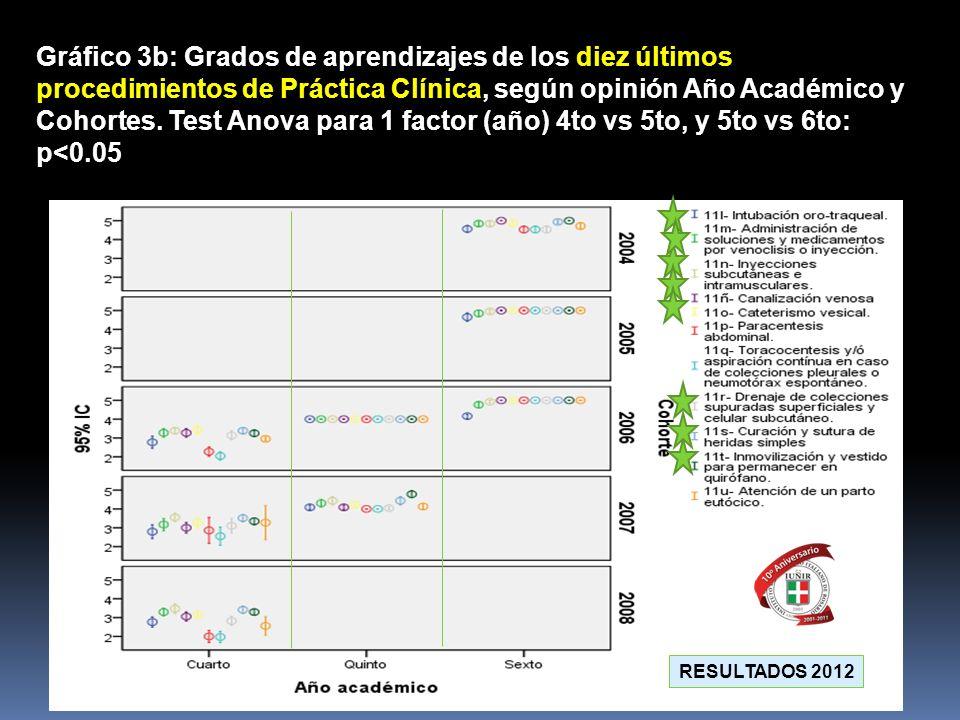 Gráfico 3b: Grados de aprendizajes de los diez últimos procedimientos de Práctica Clínica, según opinión Año Académico y Cohortes. Test Anova para 1 factor (año) 4to vs 5to, y 5to vs 6to: p<0.05