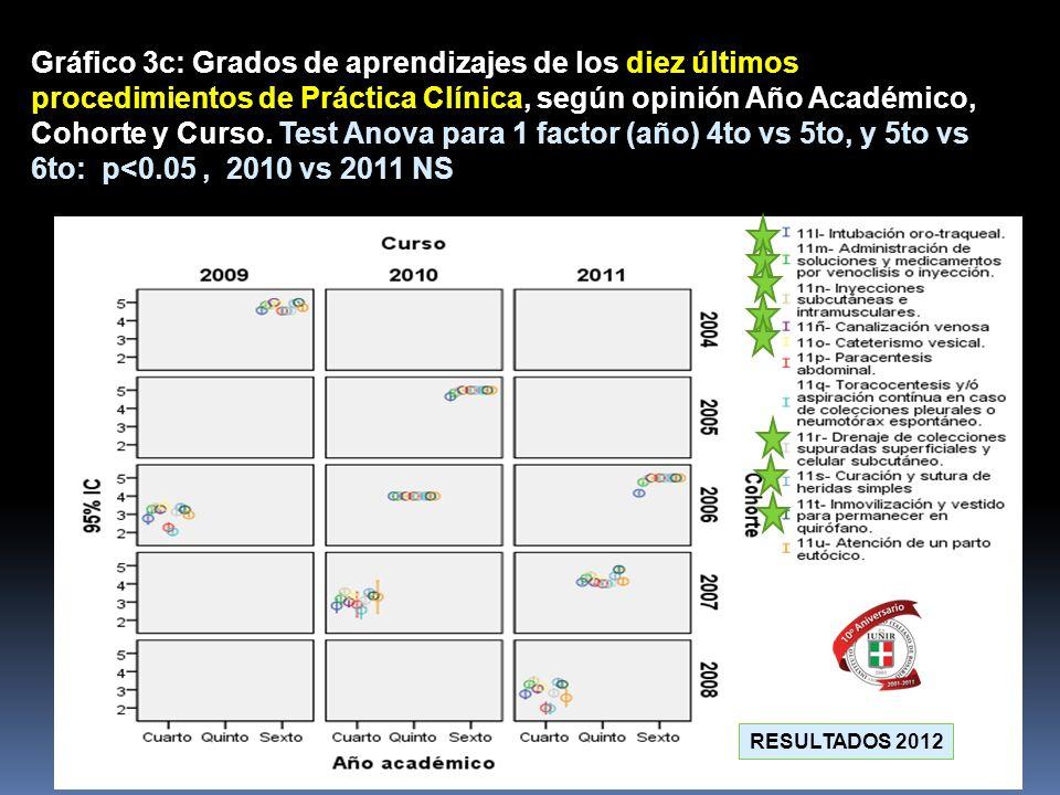 Gráfico 3c: Grados de aprendizajes de los diez últimos procedimientos de Práctica Clínica, según opinión Año Académico, Cohorte y Curso. Test Anova para 1 factor (año) 4to vs 5to, y 5to vs 6to: p<0.05 , 2010 vs 2011 NS
