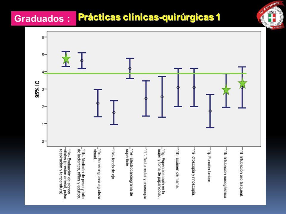 Graduados : Prácticas clínicas-quirúrgicas 1