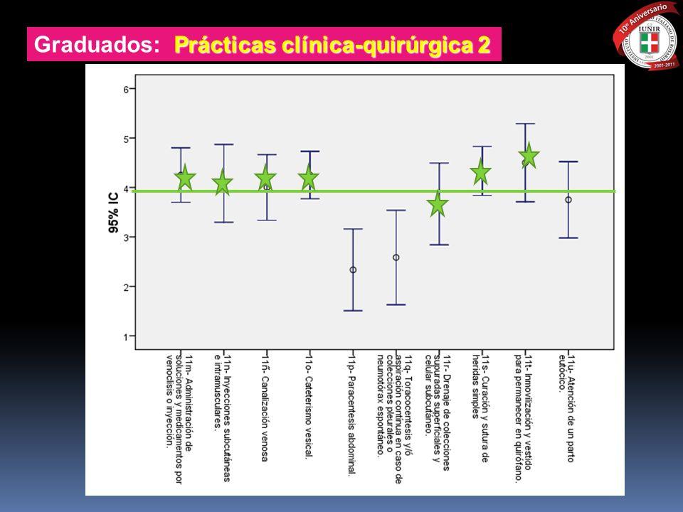 Graduados: Prácticas clínica-quirúrgica 2