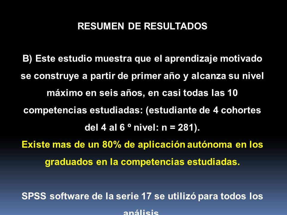 SPSS software de la serie 17 se utilizó para todos los análisis.