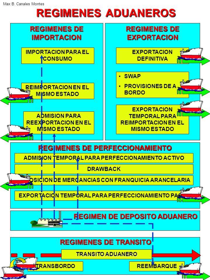 REGIMENES DE IMPORTACION REGIMENES DE EXPORTACION