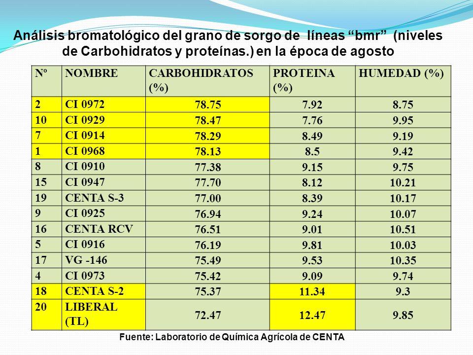 Fuente: Laboratorio de Química Agrícola de CENTA