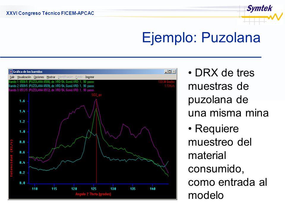 Ejemplo: Puzolana DRX de tres muestras de puzolana de una misma mina