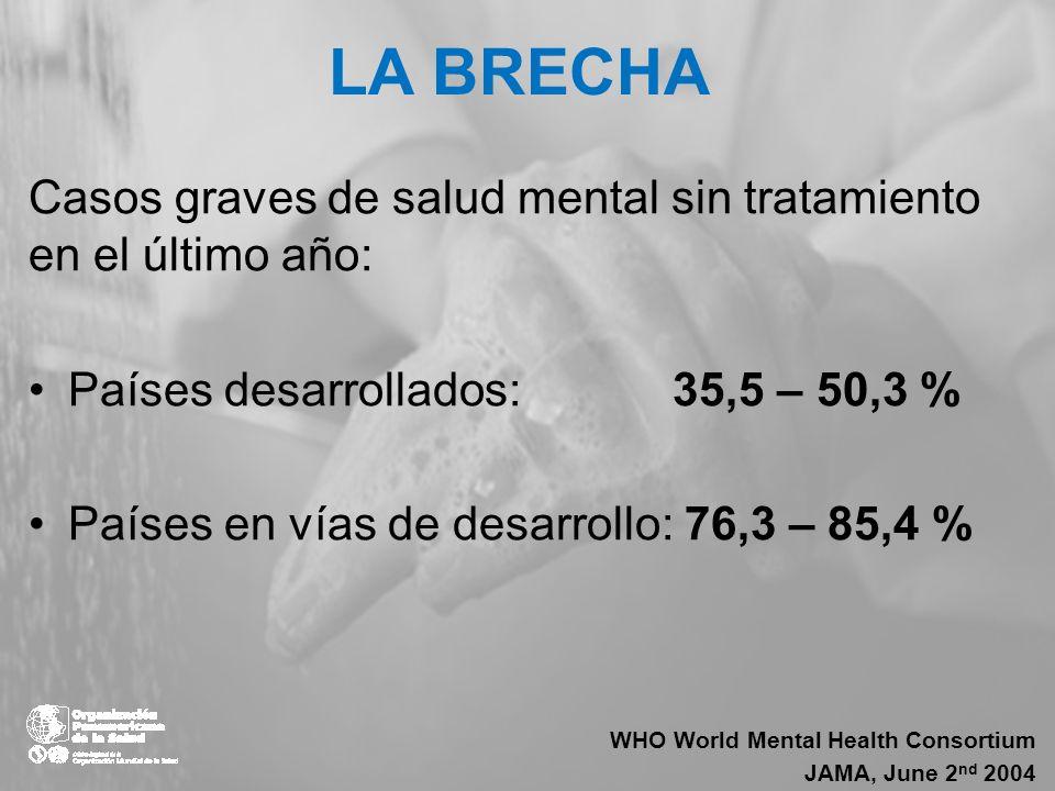 LA BRECHA Casos graves de salud mental sin tratamiento en el último año: Países desarrollados: 35,5 – 50,3 %