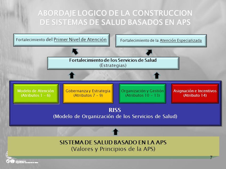 ABORDAJE LOGICO DE LA CONSTRUCCION DE SISTEMAS DE SALUD BASADOS EN APS
