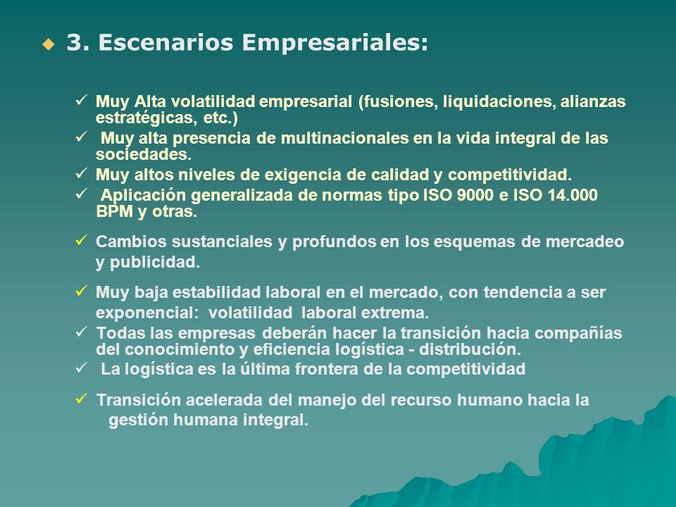 3. Escenarios Empresariales: