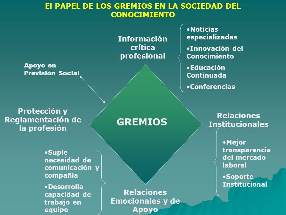 GREMIOS El PAPEL DE LOS GREMIOS EN LA SOCIEDAD DEL CONOCIMIENTO