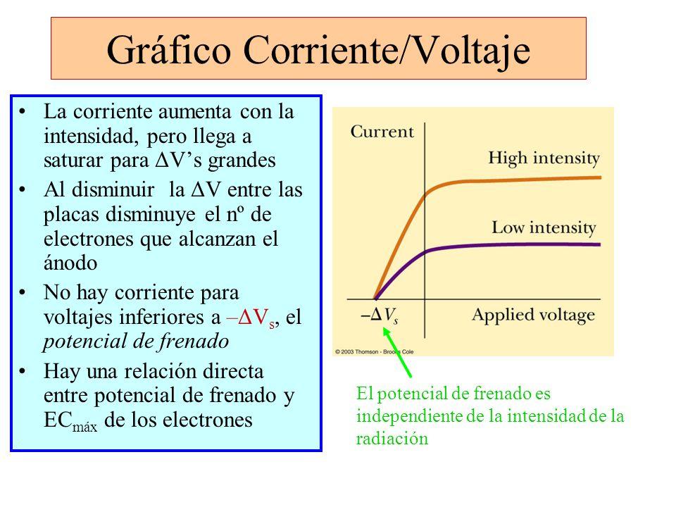 Gráfico Corriente/Voltaje