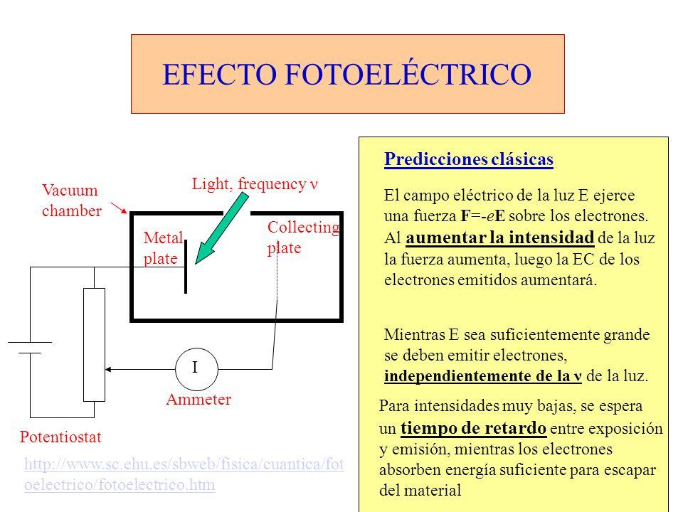 EFECTO FOTOELÉCTRICO Predicciones clásicas Light, frequency ν