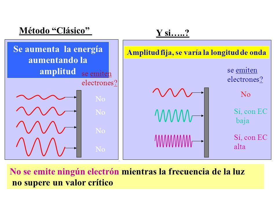 Amplitud fija, se varía la longitud de onda