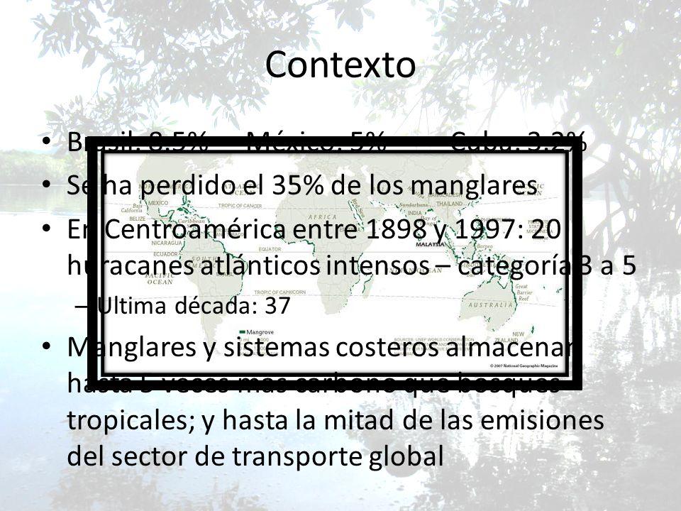 Contexto Brasil: 8.5% México: 5% Cuba: 3.2%