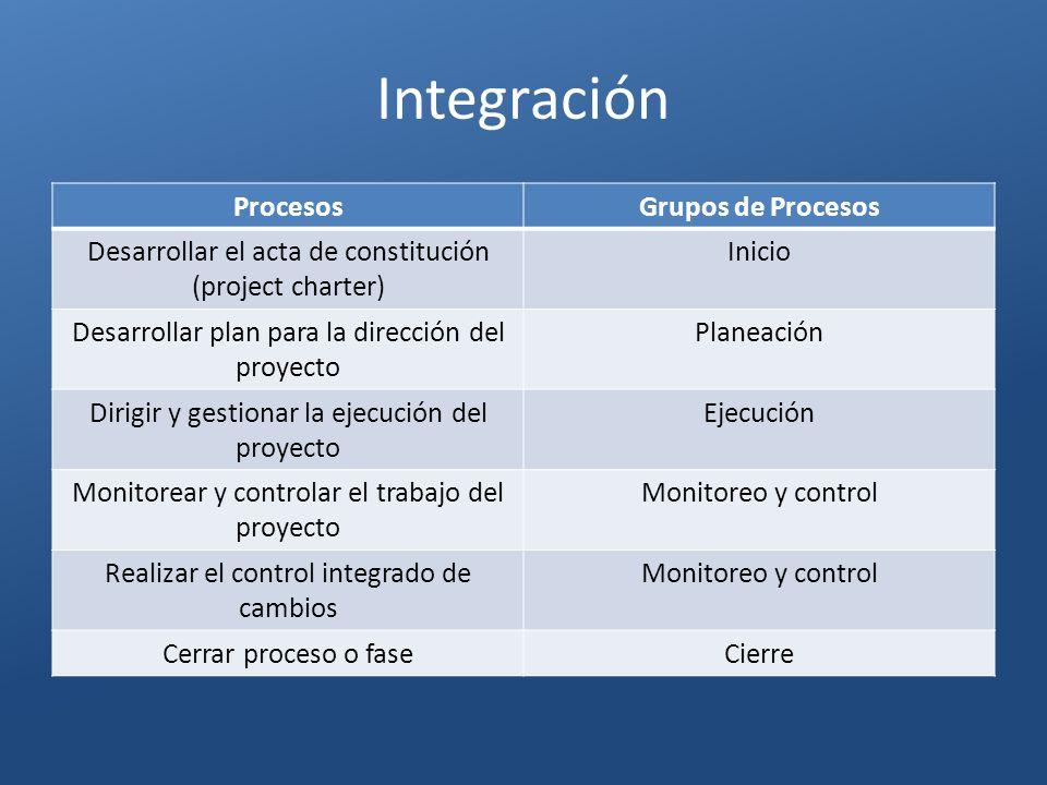 Integración Procesos Grupos de Procesos