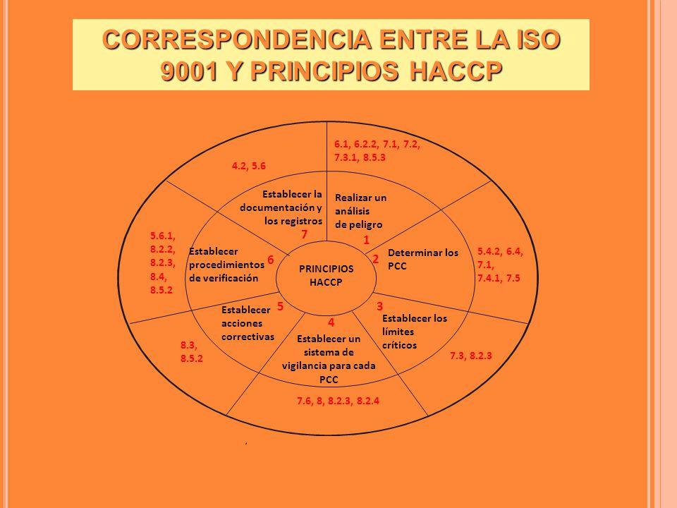 CORRESPONDENCIA ENTRE LA ISO 9001 Y PRINCIPIOS HACCP