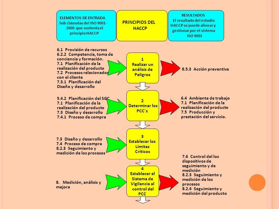 PRINCIPIOS DEL HACCP 6.1 Provisión de recursos