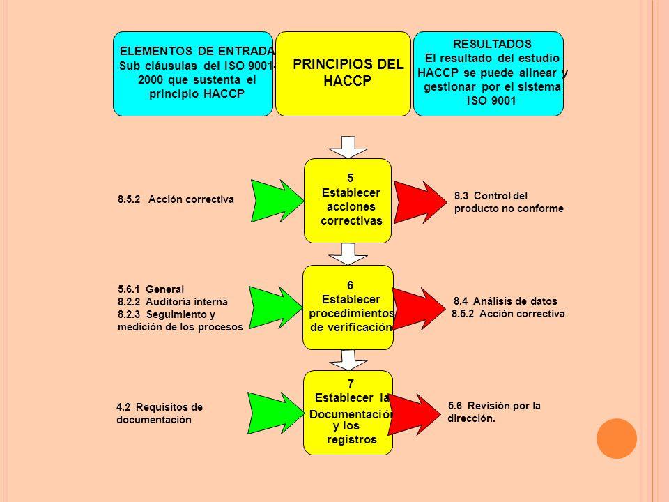 PRINCIPIOS DEL HACCP RESULTADOS ELEMENTOS DE ENTRADA