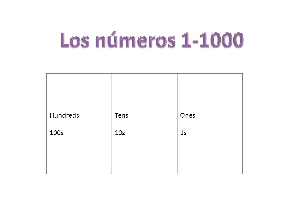 Los números 1-1000 Hundreds 100s Tens 10s Ones 1s