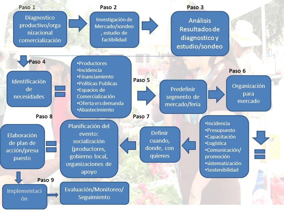 Análisis Resultados de diagnostico y estudio/sondeo