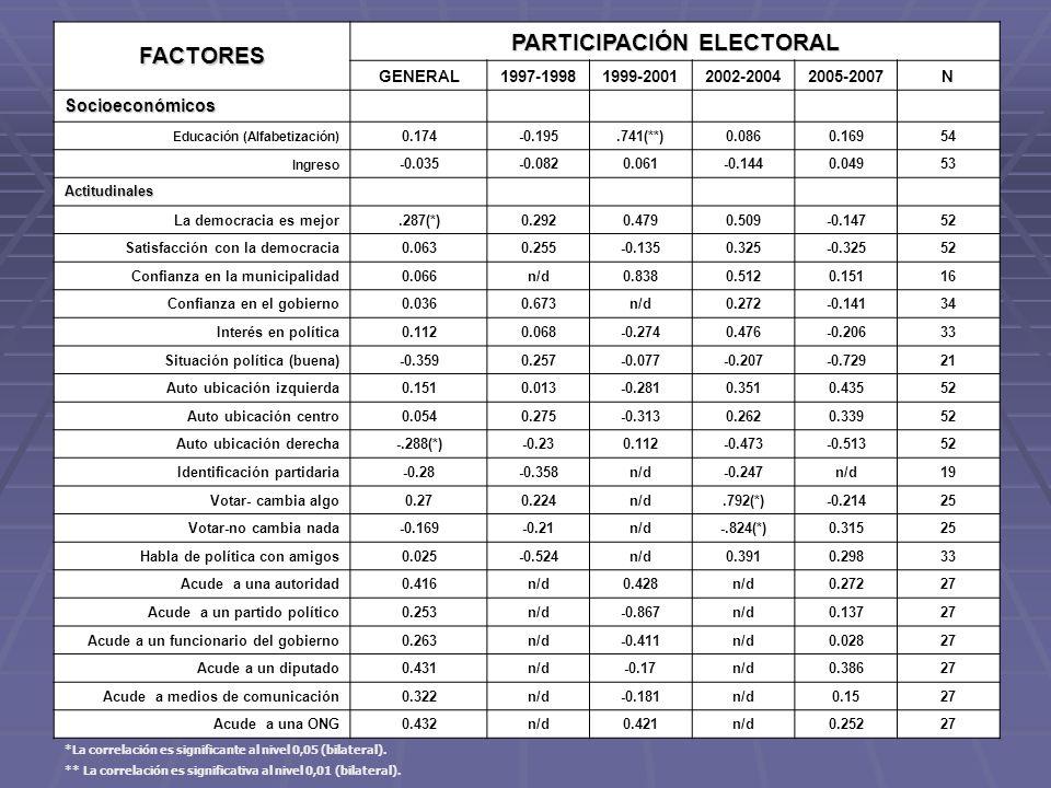 PARTICIPACIÓN ELECTORAL