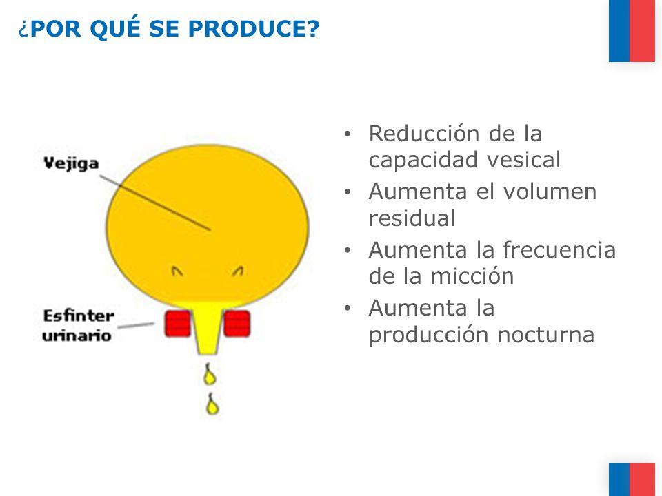 ¿POR QUÉ SE PRODUCE Reducción de la capacidad vesical. Aumenta el volumen residual. Aumenta la frecuencia de la micción.