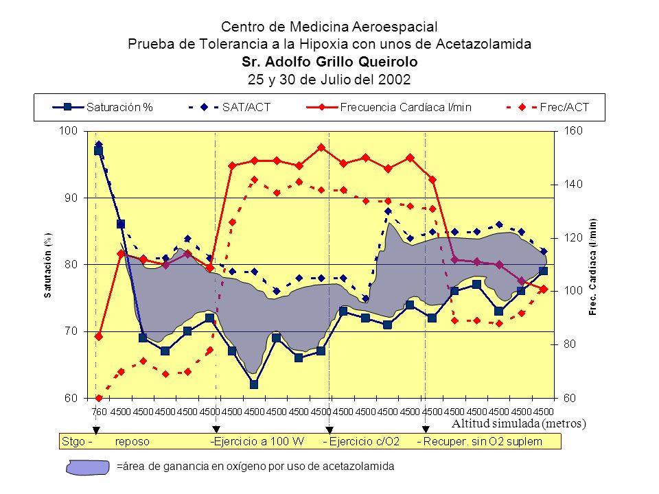 Centro de Medicina Aeroespacial Prueba de Tolerancia a la Hipoxia con unos de Acetazolamida Sr. Adolfo Grillo Queirolo 25 y 30 de Julio del 2002