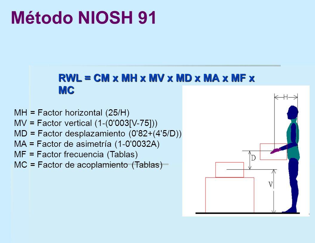 Método NIOSH 91 RWL = CM x MH x MV x MD x MA x MF x MC