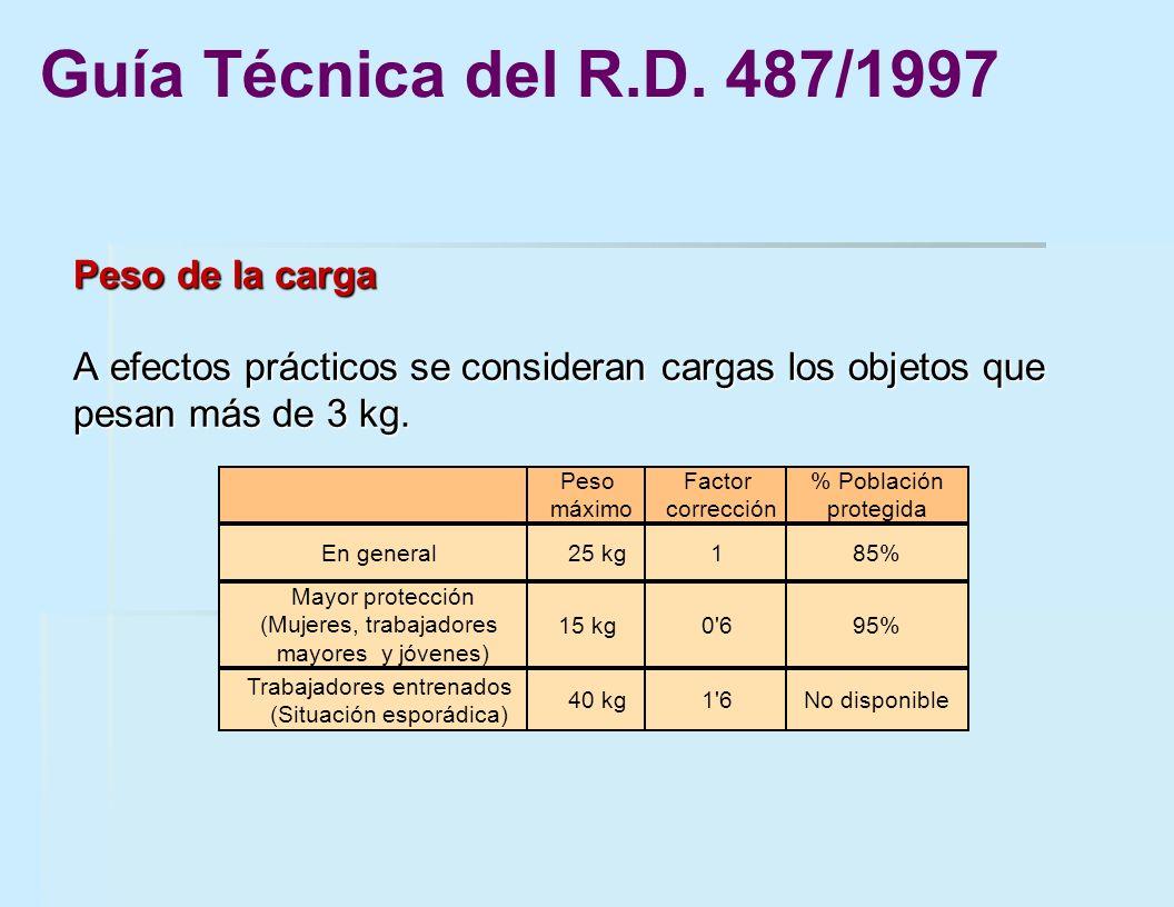 Guía Técnica del R.D. 487/1997 Peso de la carga