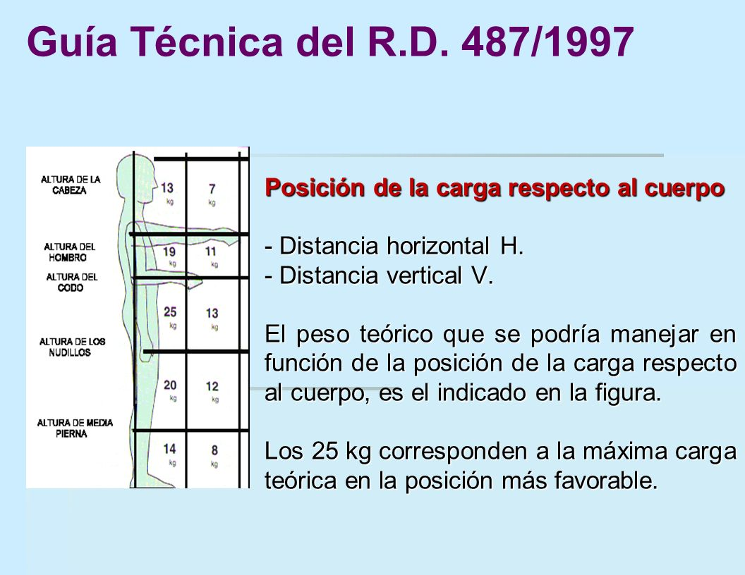 Guía Técnica del R.D. 487/1997 Posición de la carga respecto al cuerpo