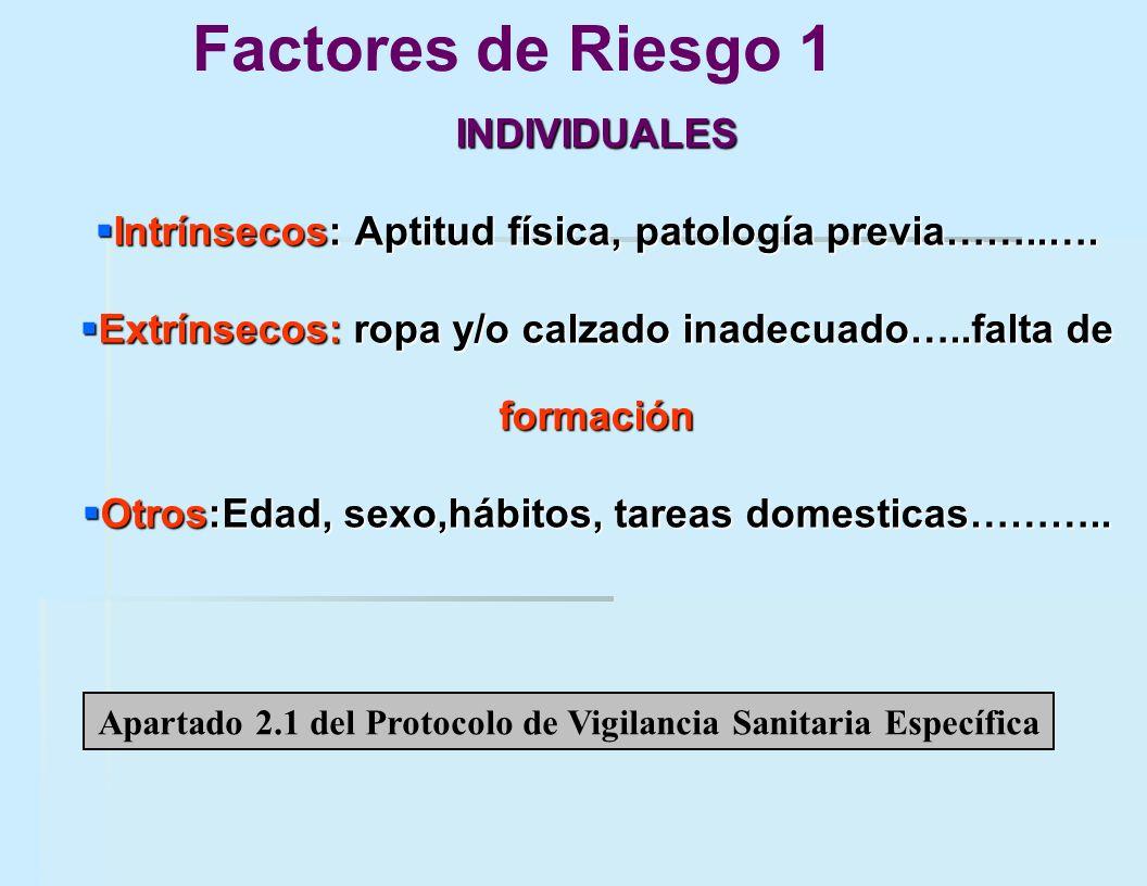 Factores de Riesgo 1 INDIVIDUALES