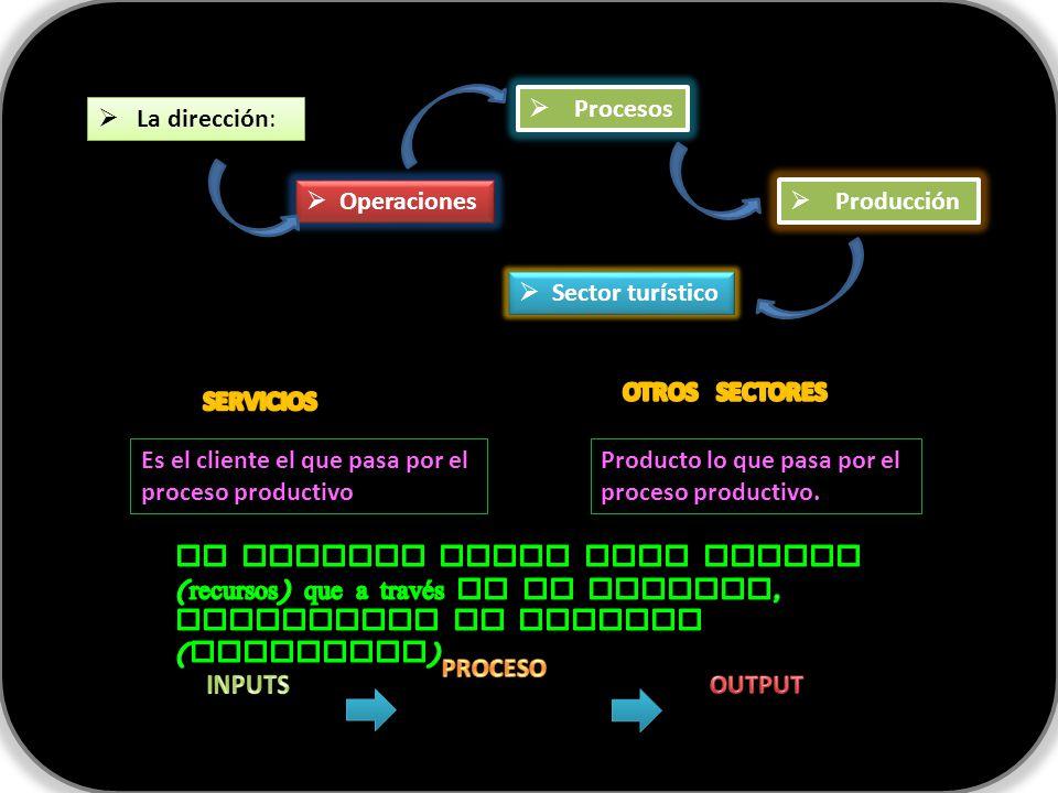Procesos La dirección: Operaciones. Producción. Sector turístico. OTROS SECTORES. SERVICIOS.