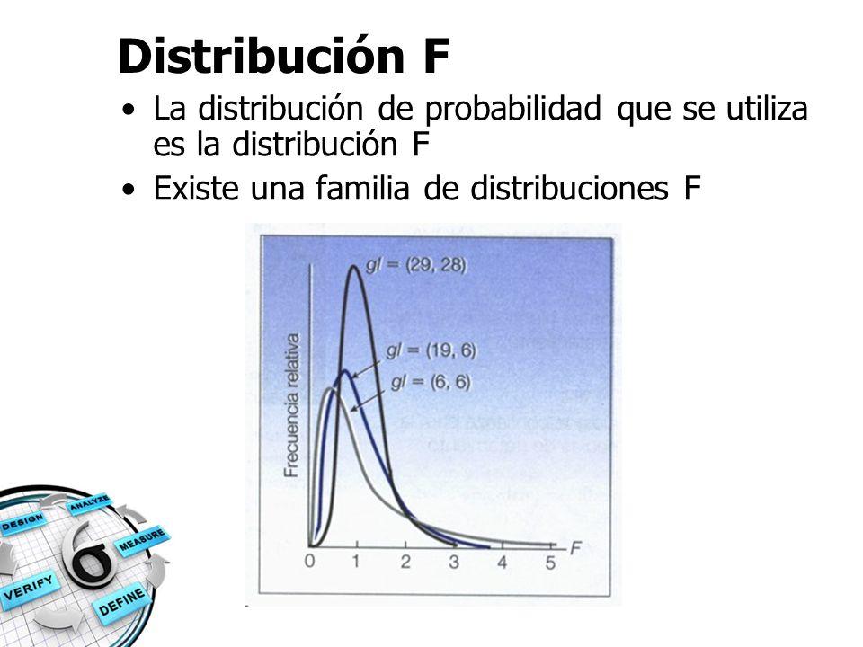 Distribución F La distribución de probabilidad que se utiliza es la distribución F.