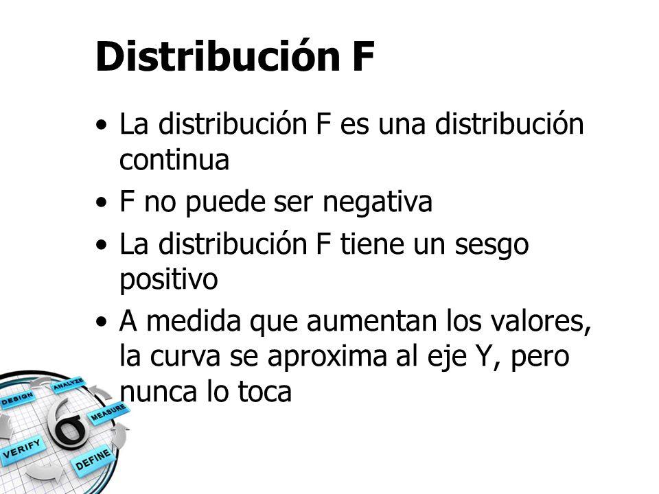Distribución F La distribución F es una distribución continua