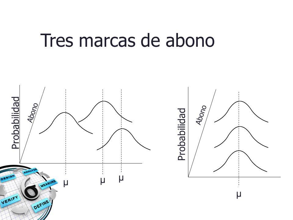 Tres marcas de abono Abono Abono Probabilidad Probabilidad μ μ μ μ
