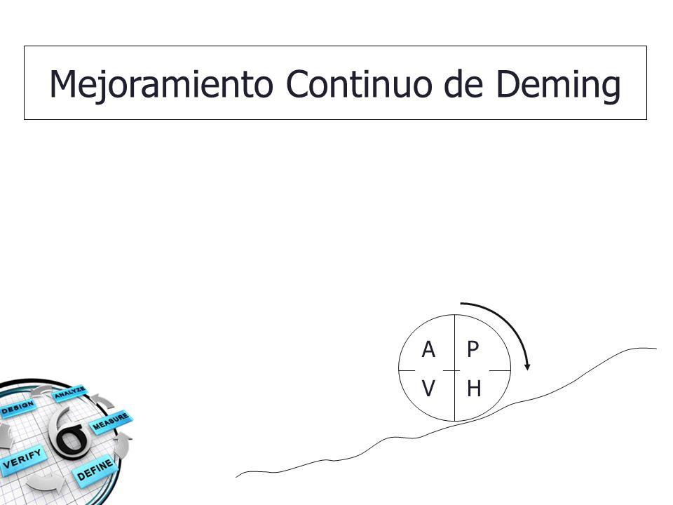 Mejoramiento Continuo de Deming
