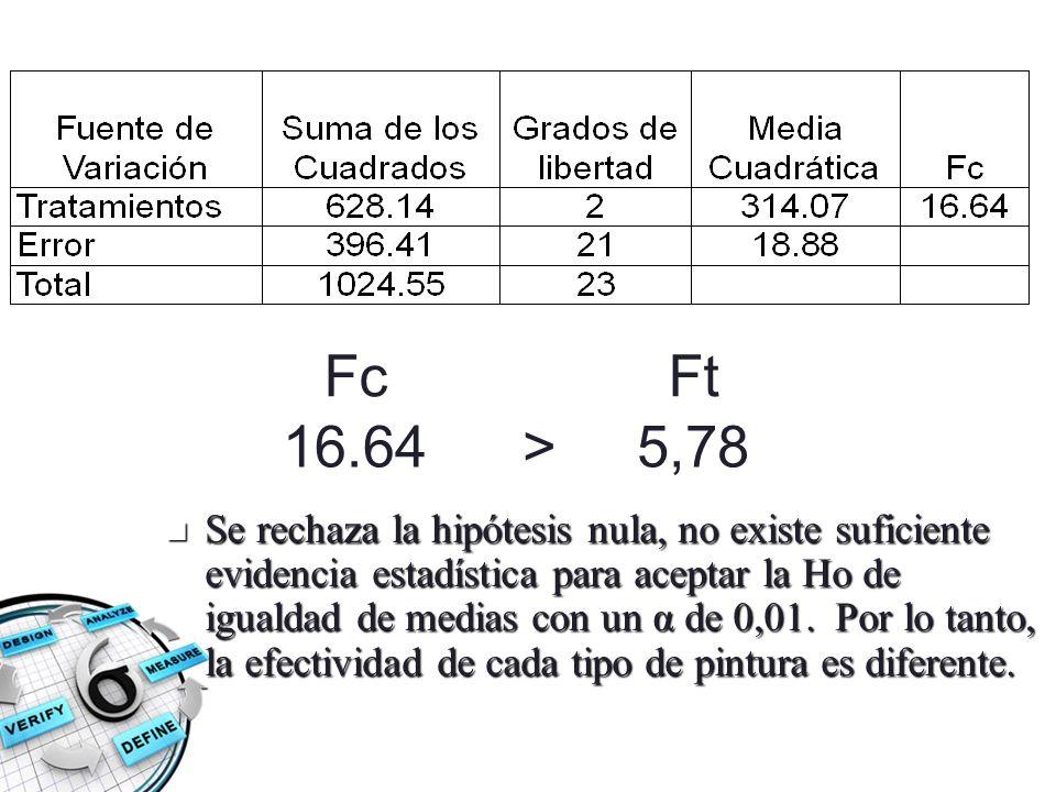 Fc Ft. 16.64. > 5,78.