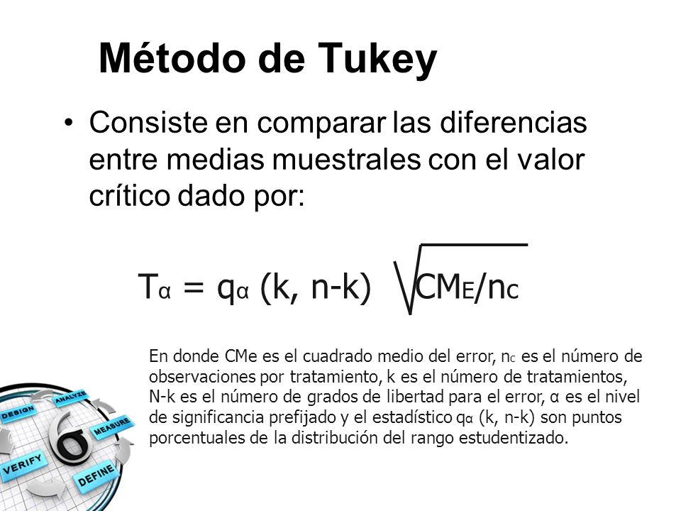 Método de Tukey Tα = qα (k, n-k) CME/nc