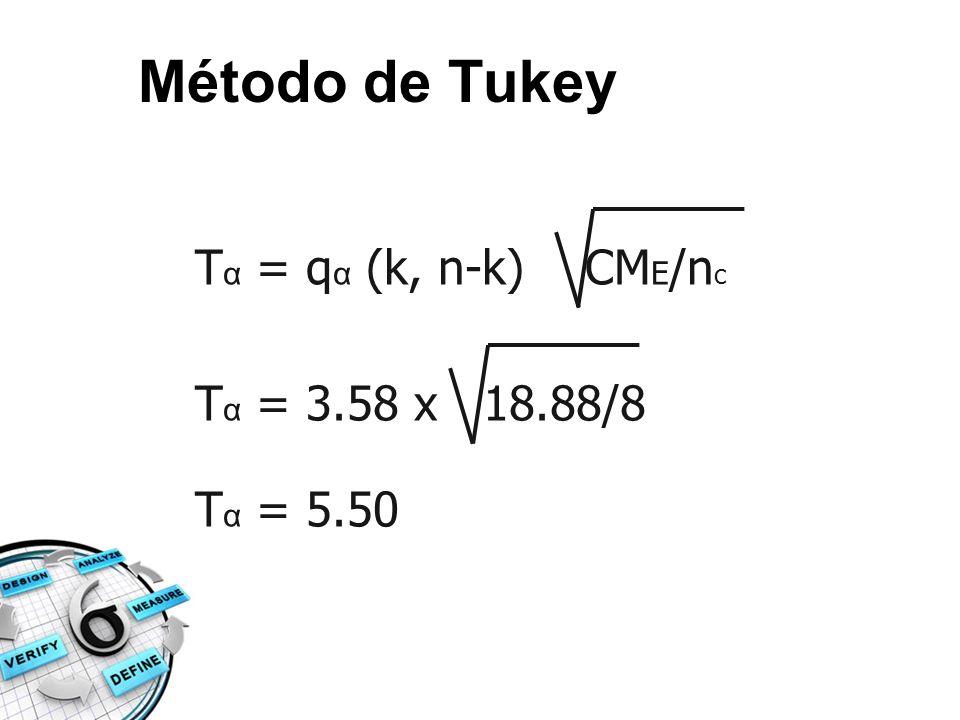 Método de Tukey Tα = qα (k, n-k) CME/nc Tα = 3.58 x 18.88/8 Tα = 5.50