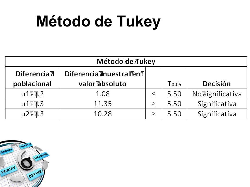 Método de Tukey