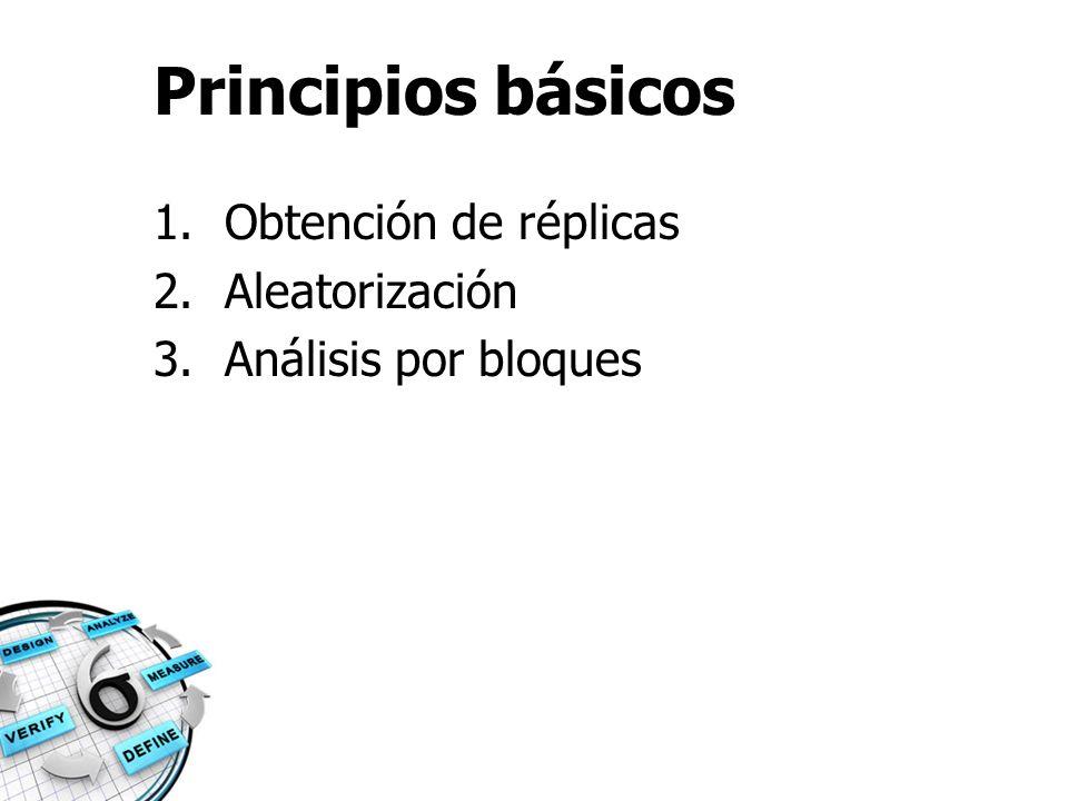 Principios básicos Obtención de réplicas Aleatorización
