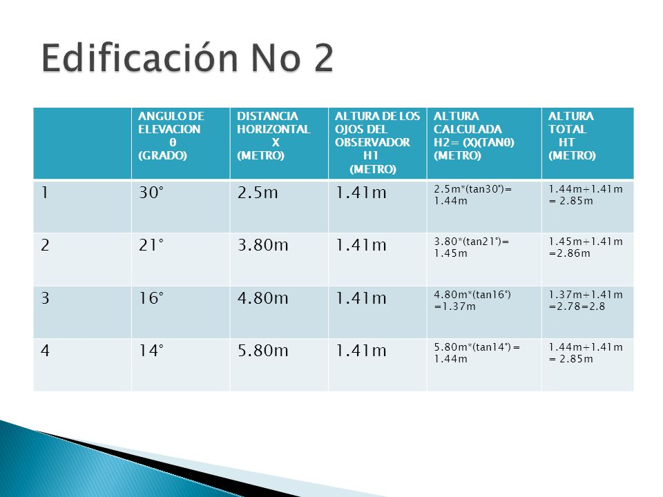 Edificación No 2 1 30° 2.5m 1.41m 2 21° 3.80m 3 16° 4.80m 4 14° 5.80m