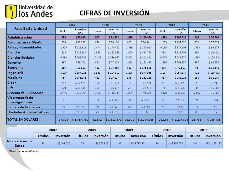 CIFRAS DE INVERSIÓN Facultad / Unidad Administración