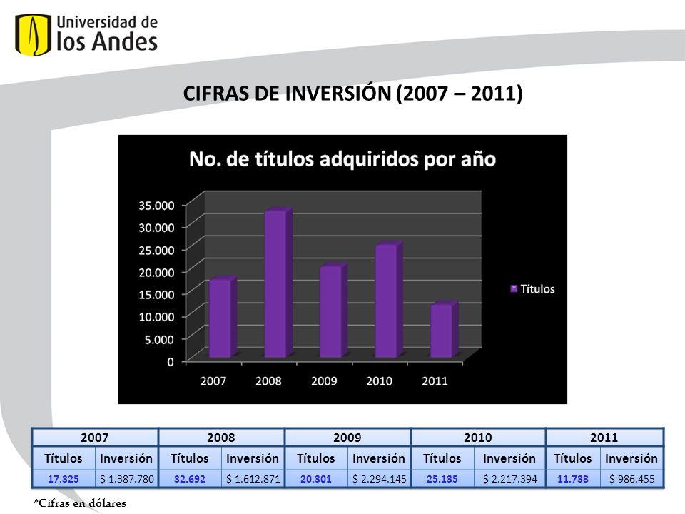 CIFRAS DE INVERSIÓN (2007 – 2011)
