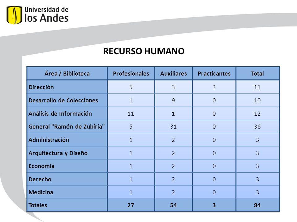 RECURSO HUMANO Área / Biblioteca Profesionales Auxiliares Practicantes