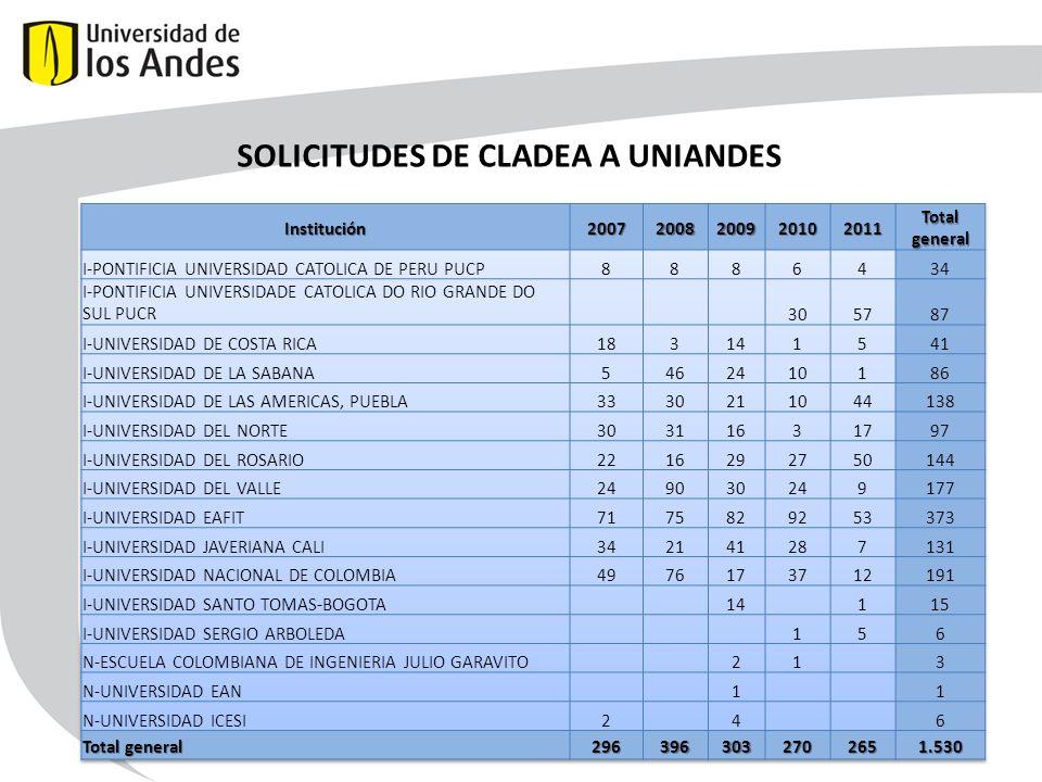 SOLICITUDES DE CLADEA A UNIANDES