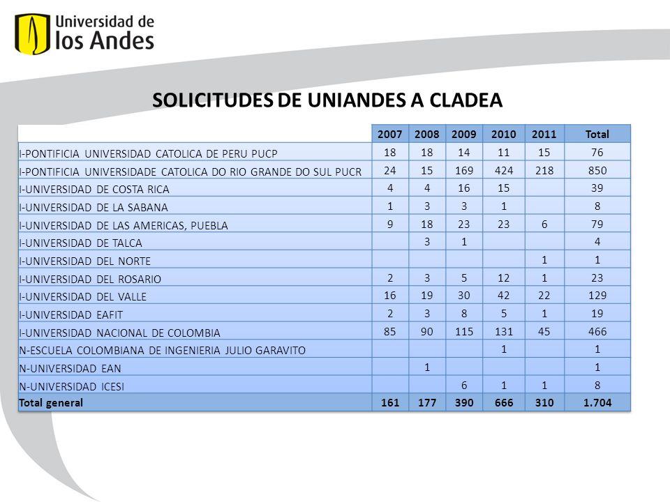 SOLICITUDES DE UNIANDES A CLADEA