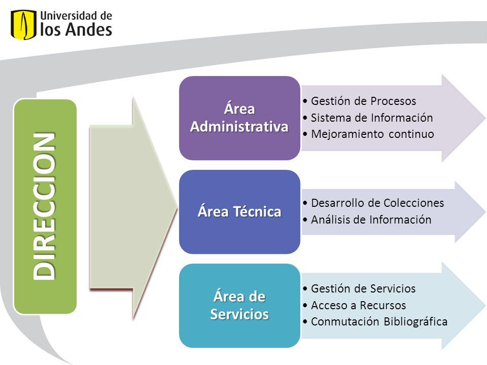 Área Administrativa Gestión de Procesos. Sistema de Información. Mejoramiento continuo. Área Técnica.